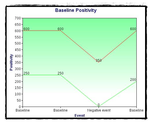 baseline positivity